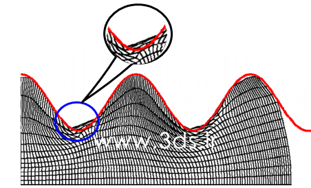مدل سازی فورجینگ در آباکوس و ALE Adaptive Mesh