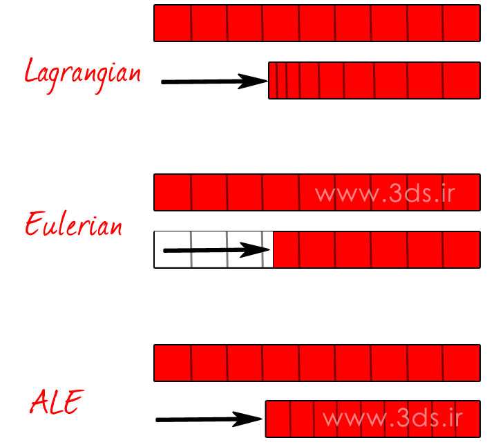 تفاوت بین روش لاگرانژی و اویلری و ALE