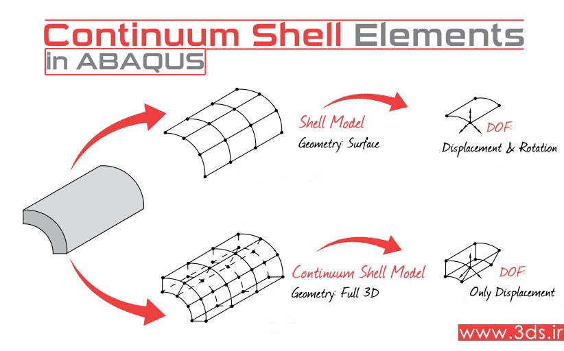 تفاوت المانهای Continuum Shell و Shell در آباکوس