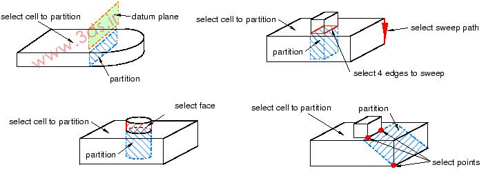 پارتیشنبندی در آباکوس - Cell