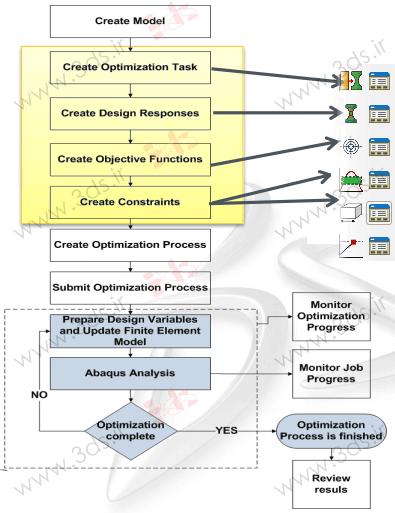 فلوچارت تحلیل در ماژول Optimization آباکوس