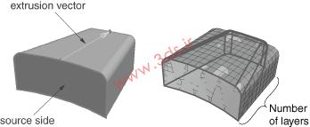 روشهای Sweep، Extrude یا Revolve برای شبکهبندی ناحیه هندسی در آباکوس