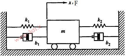 نحوه تعریف ثابت فنر و ضریب دمپر در آباکوس