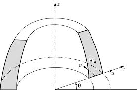 مفهوم تقارن محوری و اصول مدلسازی مسائل تقارن محوری