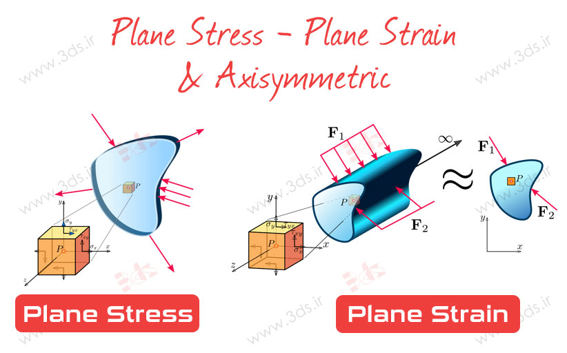 مسائل تنش صفحهای، کرنش صفحهای و تقارن محوری