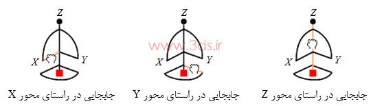 جهت نما (قطب نما) یا Compass در نرم افزار catia