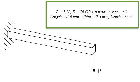 تحلیل تیر یکسر درگیر تحت یک بار متمرکز انتهایی در آباکوس