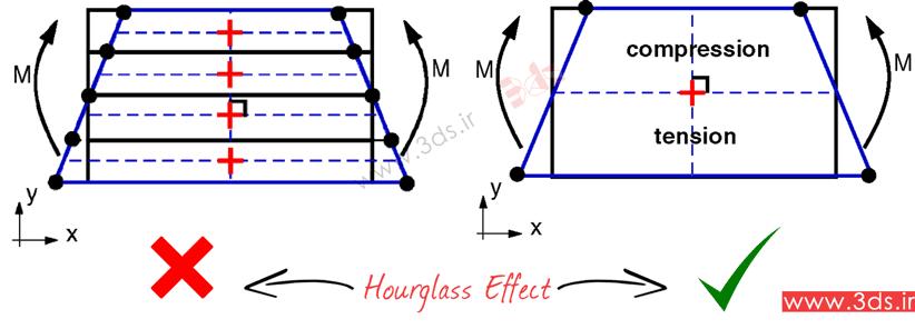 راهکار حل مشکل Hourglass در آباکوس