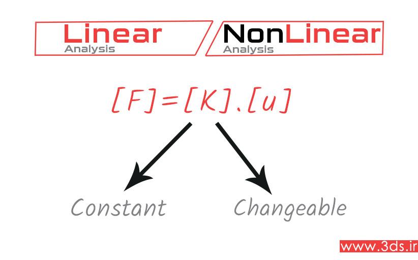 تحلیل خطی و غیرخطی در نرمافزارهای اجزاء محدود مثل آباکوس و انسیس