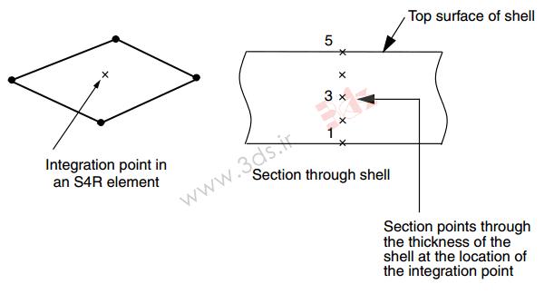 تعریف سفتی (Stiffness) سطح مقطع در آباکوس