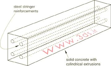 تقویت یک بتن پیشتنیده با میلههای فولادی