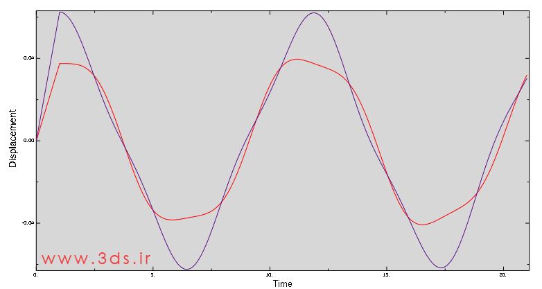 نمودار جابجایی بر حسب زمان در آنالیز و مدلسازی جرم - فنر در Abaqus