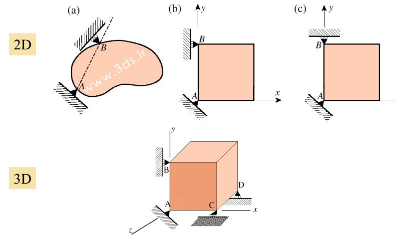 ممانعت از حرکت جسم صلب یا Rigid Body Motion در قطعه