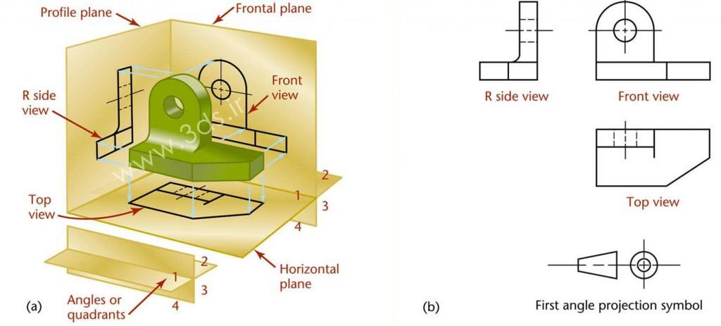 نقشهکشی در فرجه اول (First-Angle Projection)