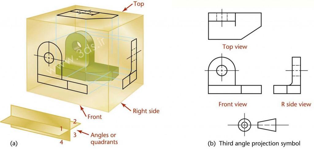 نقشهکشی در فرجه سوم (Third-Angle Projection)