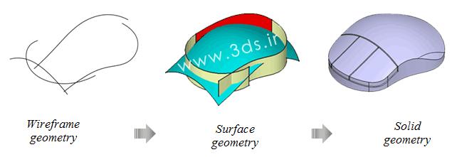 محیط کاری Generative Shape Design نرم افزار کتیا