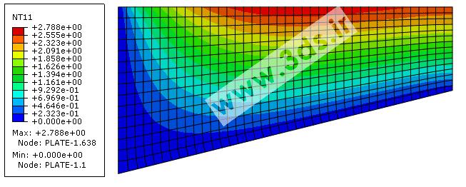 کانتور دمای ورق در آنالیز انتقال حرارت دوبعدی توسط آباکوس