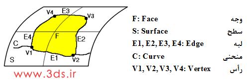 هندسه و توپولوژی اشیا - کتیا