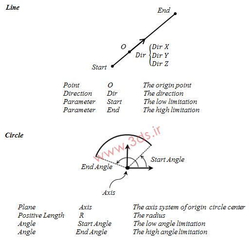 هندسه منحنیها - فرم کانونی