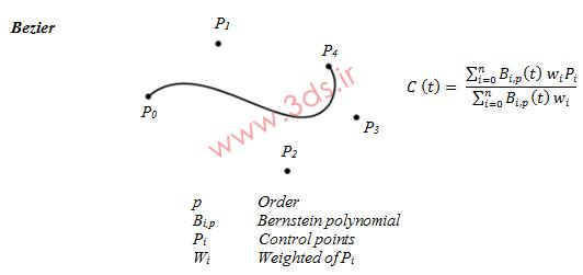 هندسه منحنیها - فرم پارامتری