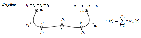 منحنی Bezier- ریاضیات المانهای آزاد در کتیا