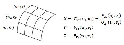 تعریف سطوح بر مبنای فرم پارامتری