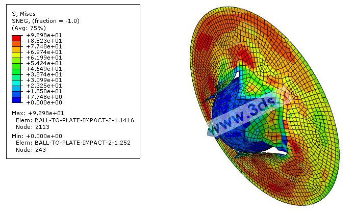 کانتور تنش برخورد توپ با صفحه در آباکوس
