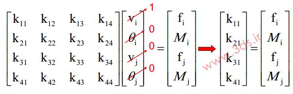 محاسبه ماتریس سختی برای المان تیر صفحهای