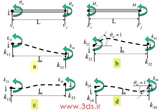 روش مستقیم محاسبه ماتریس سختی برای المان تیر صفحهای