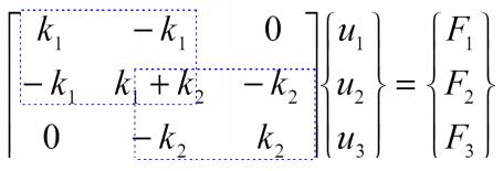 فرم ماتریسی معادلات تعادل نیرویی در مونتاژ ماتریس سختی