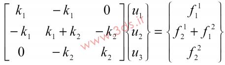 اصل برهمنهی یا Superposition در ماتریس سختی