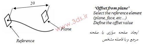 ترسیم Plane در فضای سهبعدی نرمافزار کتیا