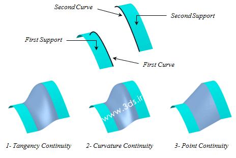 ابزار Blend در محیط Generative Shape Design نرمافزار کتیا
