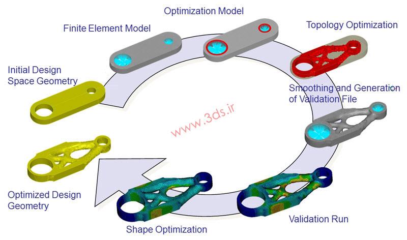 پروسه بهینه سازی در نرمافزار TOSCA