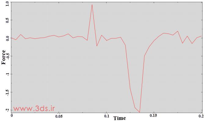 نمودار نیرو - زمان در تحلیل اتصال جازدنی توسط آباکوس