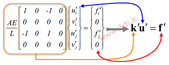 نحوه توسیع (Enlarging) ماتریس سختی المان میله