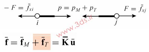 معادلات تعادل نیرویی سازه