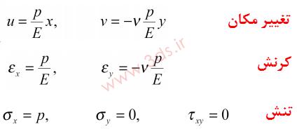 معادلات تغییر مکان، کرنش و تنش
