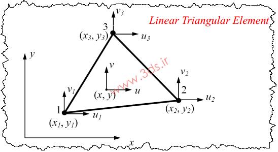 شکل ظاهری المان مثلثی خطی