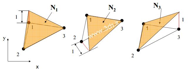 خصوصیات توابع شکل المانهای مثلثی خطی