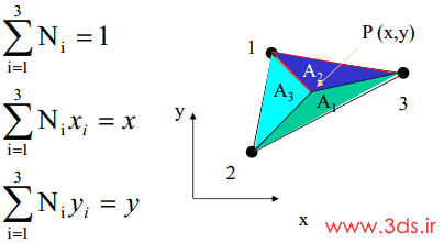 تابع شکل المان مثلثی خطی در اجزاء محدود