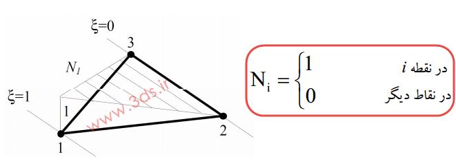 توابع شکل المان کرنش ثابت CST