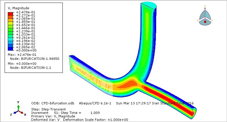 کانتور سرعت در تحلیل CFD جریان خون در مجرای دوراهی رگ توسط آباکوس