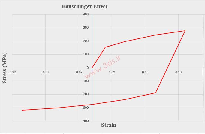 منحنی تنش - کرنش و اثر باوشینگر
