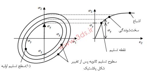 سختشوندگی ایزوتروپیک (Isotropic Hardening)