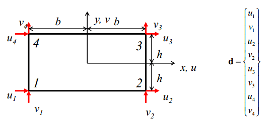 درجات آزادی گره ها در المان مربعی خطی