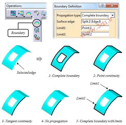 ابزار Boundary در محیط Generative Shape Design کتیا جهت ایجاد مرزهای یک سطح