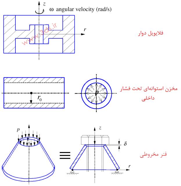 مدل تقارن محوری