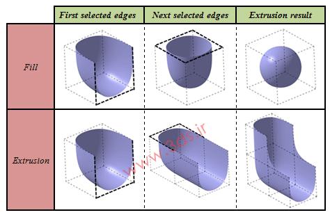 ابزار Extrusion در محیط Imagine & Shape نرمافزار کتیا