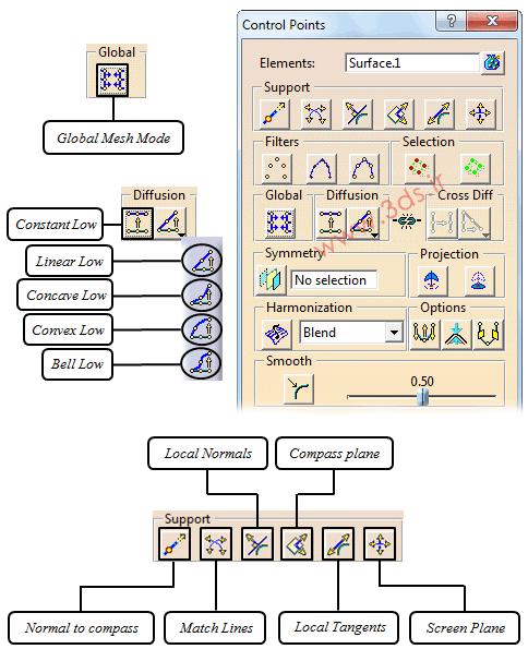 نقاط کنترل (Control Points) در محیط FreeStyle نرمافزار کتیا